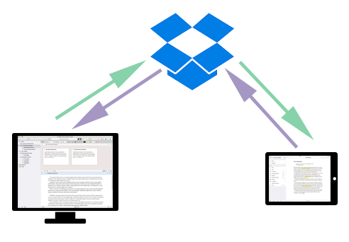 How Dropbox Works